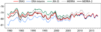 ): Twelve-month running mean temperature (ᵒC) at 100 hPa averaged over the tropics (20°S to 20°N) from five global reanalyses(contributed by D Dee)