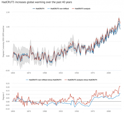 Global Surface temperture anomaly timeseries from HadCRUT4 and HadCRUT5 (from Zeke Hausfather/ Carbon Brief)