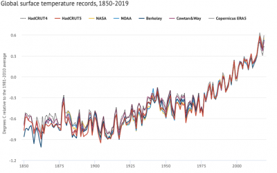 Global Surface temperature timeseries comparison (from Zeke Hausfather/ Carbon Brief)
