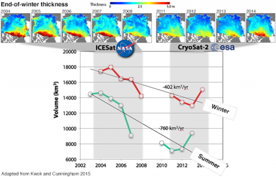Arctic sea ice thickness in ICESat and CryoSat2 (provided by Z Labe)