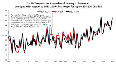 Two-metre air temperature anomalies for 20S-20N