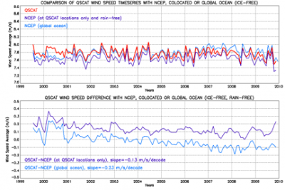 Climate Data Guide QuikSCAT F2