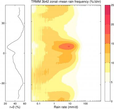 TRMM zonal-mean rain frequency (contributed by A. Pendergrass)