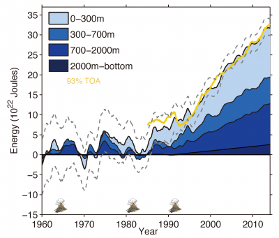 Ocean energy budget based on IAP ocean temperature analysis. (contributed by L Cheng)