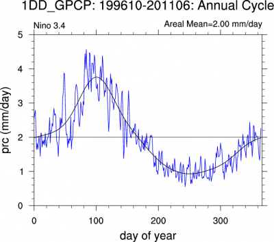 Climate Data Guide Image: GPCP daily. Time series N3.4 region