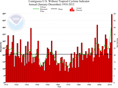 NOAA Climate Extremes Index