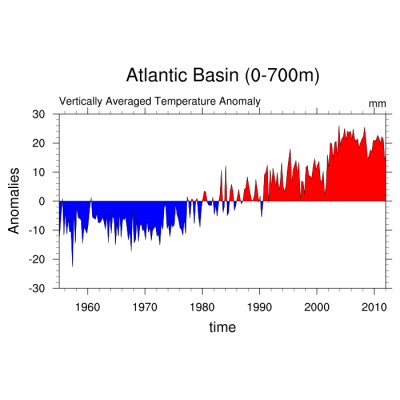Climate Data Guide Image: time series thermospheric sea level change