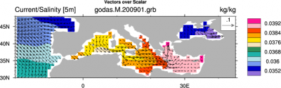 Climate Data Guide: GODAS ocean current and salinity (Mediterranean). (Climate Data Guide; D. Shea)