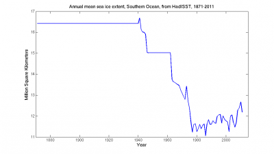 HadiSST Antarctic sea ice extent