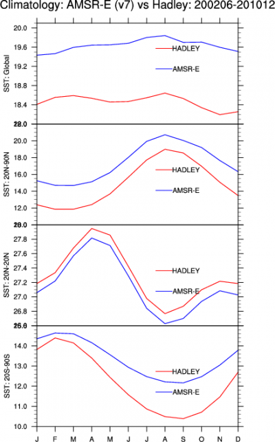 Climate Data Guide Image: AMSR-E & Hadley Centre datasets