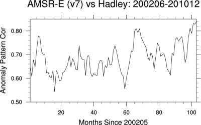 Climate Data Guide Image: AMSR-E & Hadley Centre pattern correlations.