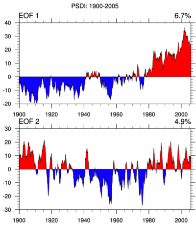 Climate Data Guide Image: PDSI