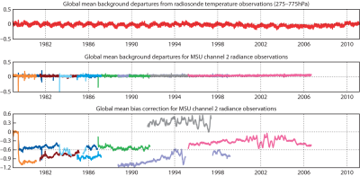 Climate Data Guide Image: ERA-Interim