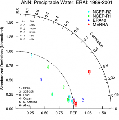 Climate Data Guide Image: Taylor Diagram NCEP NCAR Reanalysis
