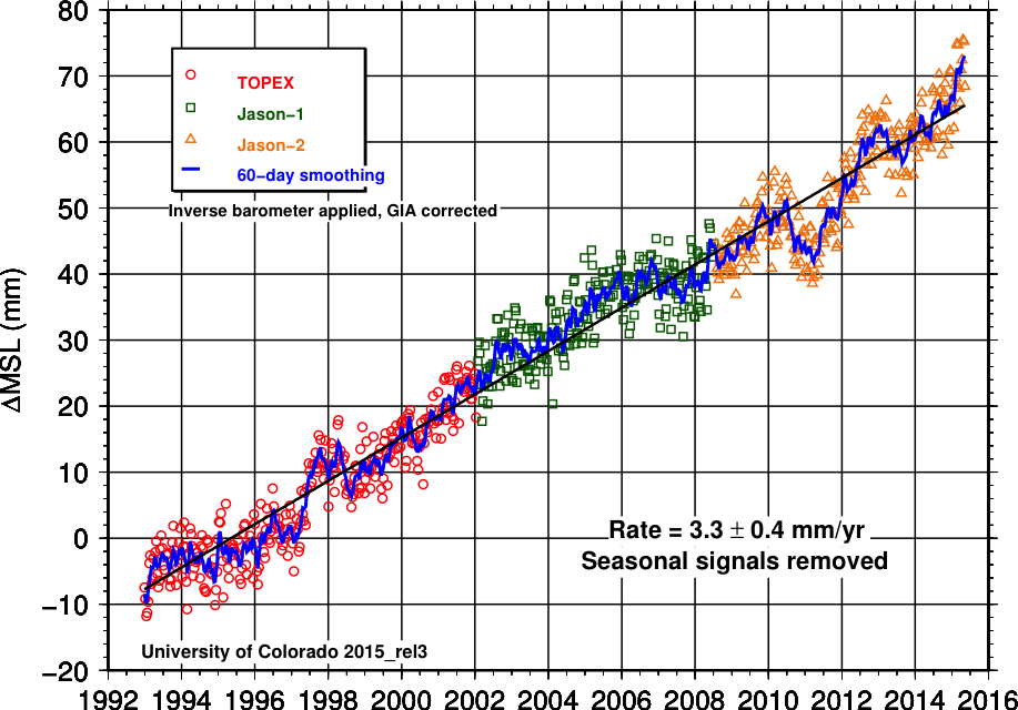 global mean sea level from topex jason altimetry ncar climate
