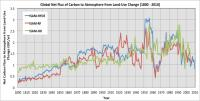 Estimated net flux of carbon from land to atmosphere due to land use change.
