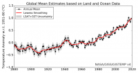 The mean global annual surface temperature from 1880-2019 with 95% confidence interval.