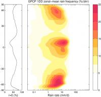 Zonal-mean rain frequency in GPCC 1dd (contributed by A. Pendergrass)