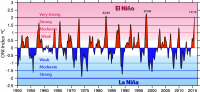 The Oceanic Nino Index (ONI), a variant of the Nino 3.4 index