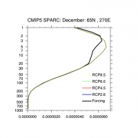 Vertical profiles of December climatologies at (65N,270E) for Forcing and RPC.