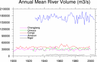 Climate Data Guide Image: Freshwater Discharge