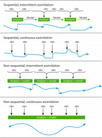 Simplistic Overview of Reanalysis Data Assimilation Methods | NCAR