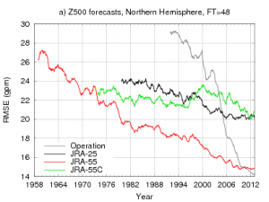 Time series of the RMSE of 2-day forecasts of geopotential height at 500 hPa verified against the corresponding analysis for the NH (20°N−90°N)