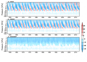 Time-height cross section of equatorial (5°S−5°N) zonal mean U wind component from 1958 to 2012