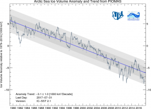 sea ice volume anomalies in PIOMASS (provided by Z Labe)