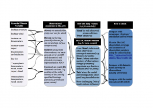 ERA-20C Guidance Path Diagram for selected Essential Climate Variables