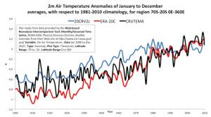 Two-metre air temperature anomalies for 70S-20S