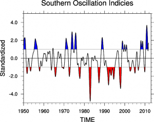 11 moreover Overview Climate Indices furthermore Evidence That The Atmospheric Oceanic System Is Evolving Towards A Strong El Nino likewise Ninos Long Beach as well 4824441. on north atlantic oscillation