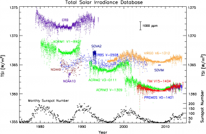 Summary timeseries of satellite-era TSI datasets.