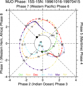 Mjo madden julian oscillation diagnostics ncar climate data guide mjo phase diagram for period 10161996 to 4151997 climate data guide d shea ccuart Images