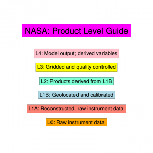 Climate Data Guide Image: Guide to NASA product levels