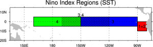 Climate Data Guide: Outline of regions used for assorted Nino indices.