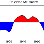 AMO index timeseries (contributed by R. Zhang)