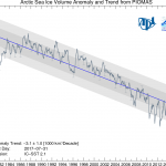 Arctic sea ice volume anomalies from PIOMASS