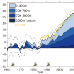 ocean energy budget based on IAP ocean temperature analysis (contributed by L Cheng)