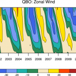 Climate Data Guide Image: QBO