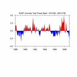 Climate Data Guide Image: NVAP